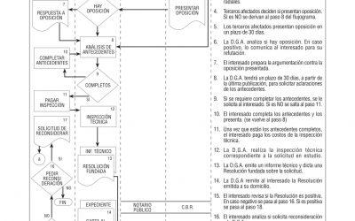 Constitución de Derechos de Aprovechamiento de Aguas (Superficiales y Subterráneas)